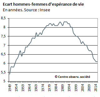 Différence hommes femmes