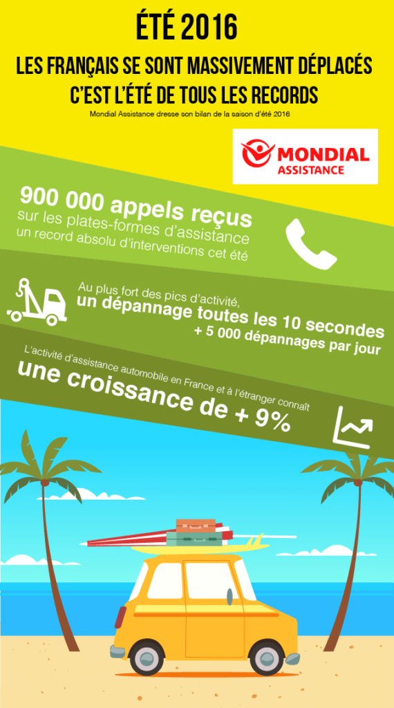 Infographie Mondial Assistance