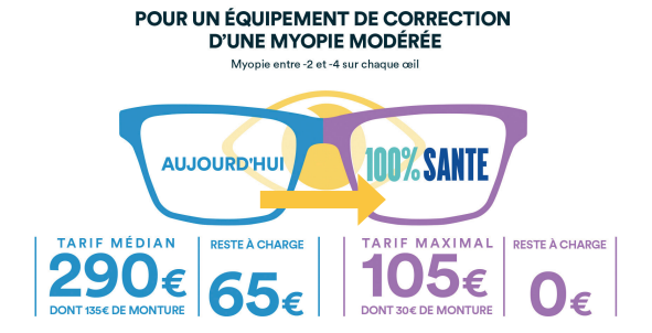 reste-a-charge-zero-optique