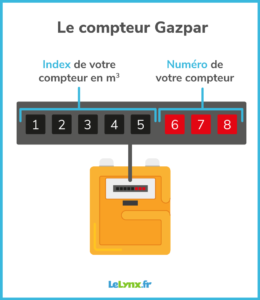 lire index gazpar