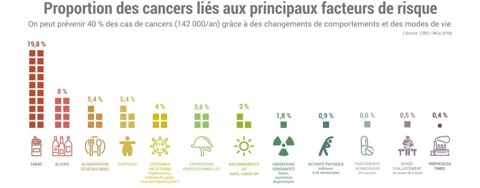 causes des cancers en france