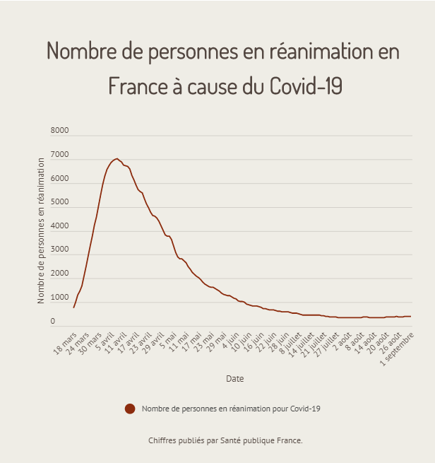 admissions réanimation covid